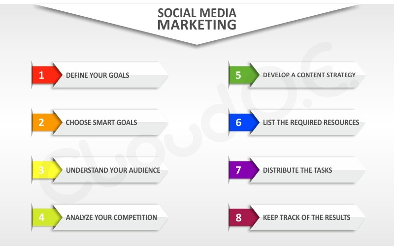8 steps for an effective social media marketing plan
