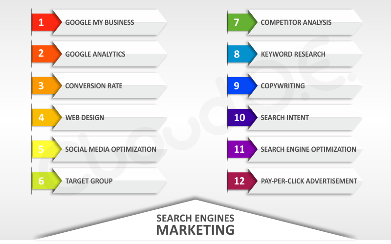 How to develop a search engine marketing plan
