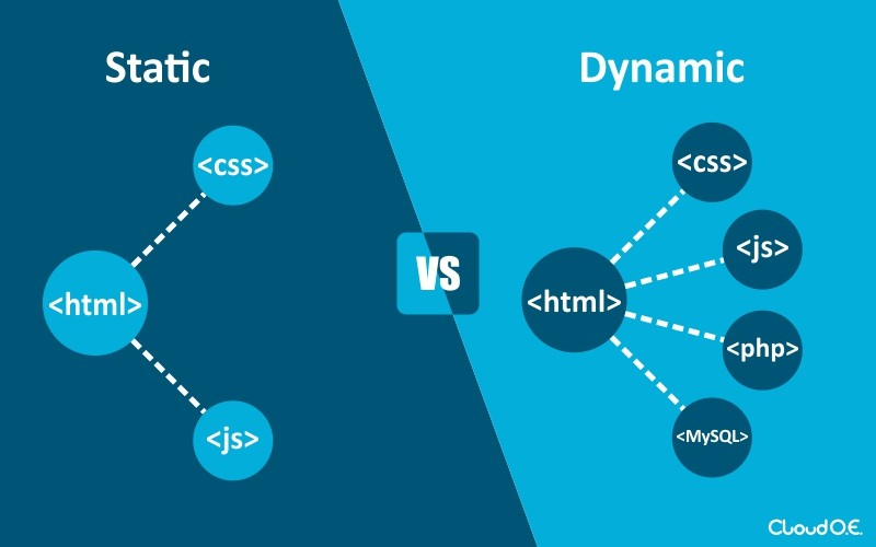 Static websites and dynamic websites